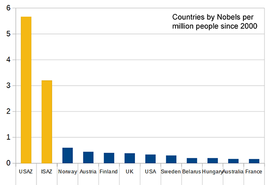 Nobel Prizes by Country